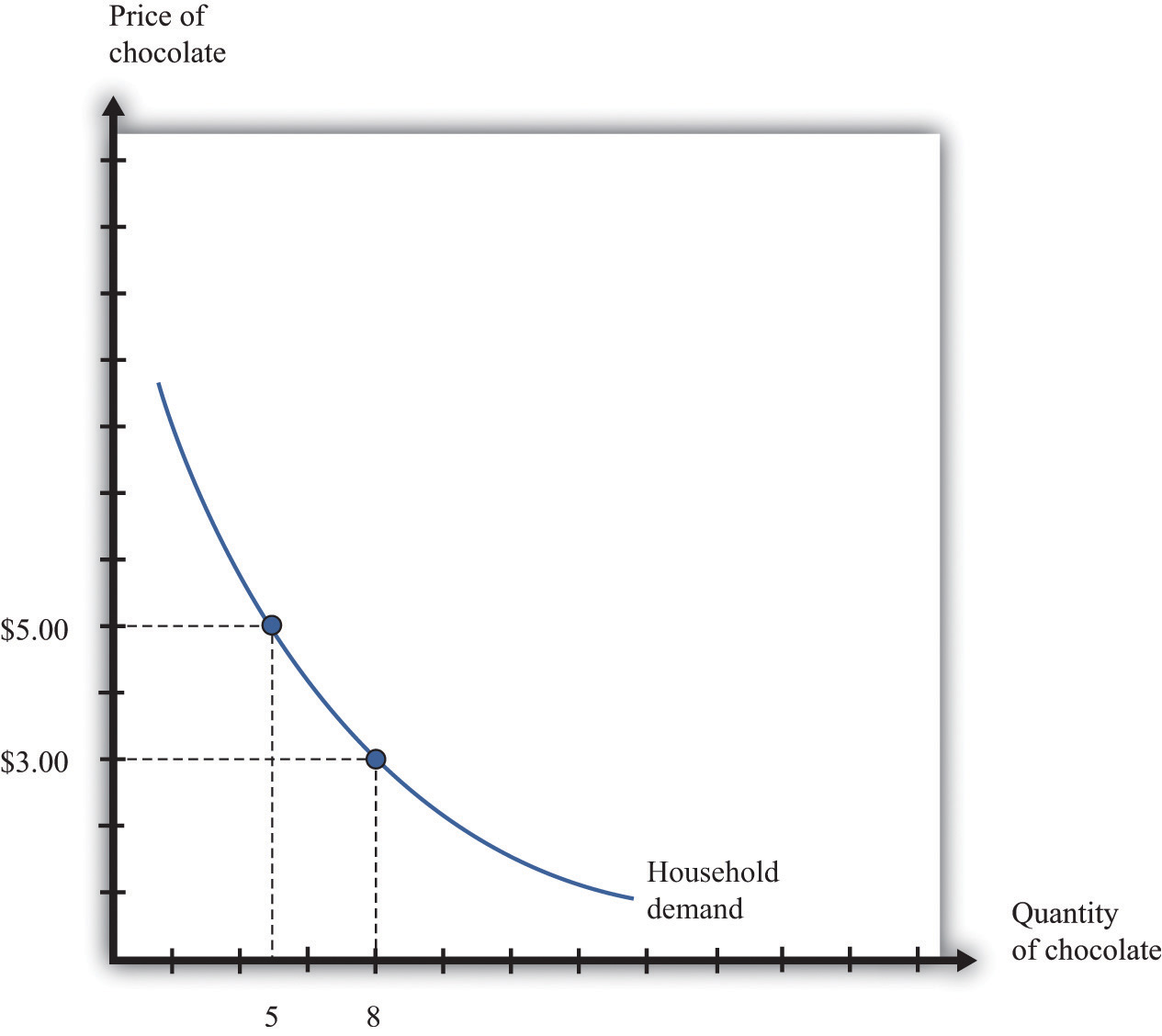how to show an extensive quantity