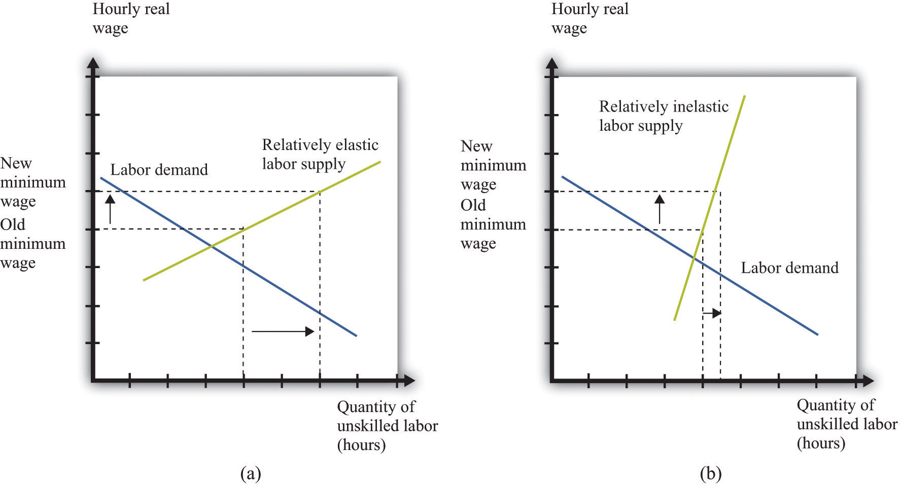 raising the wage floor if the labor supply is relatively elastic a a change in the minimum wage has a big effect on unemployment while if the labor supply is relatively