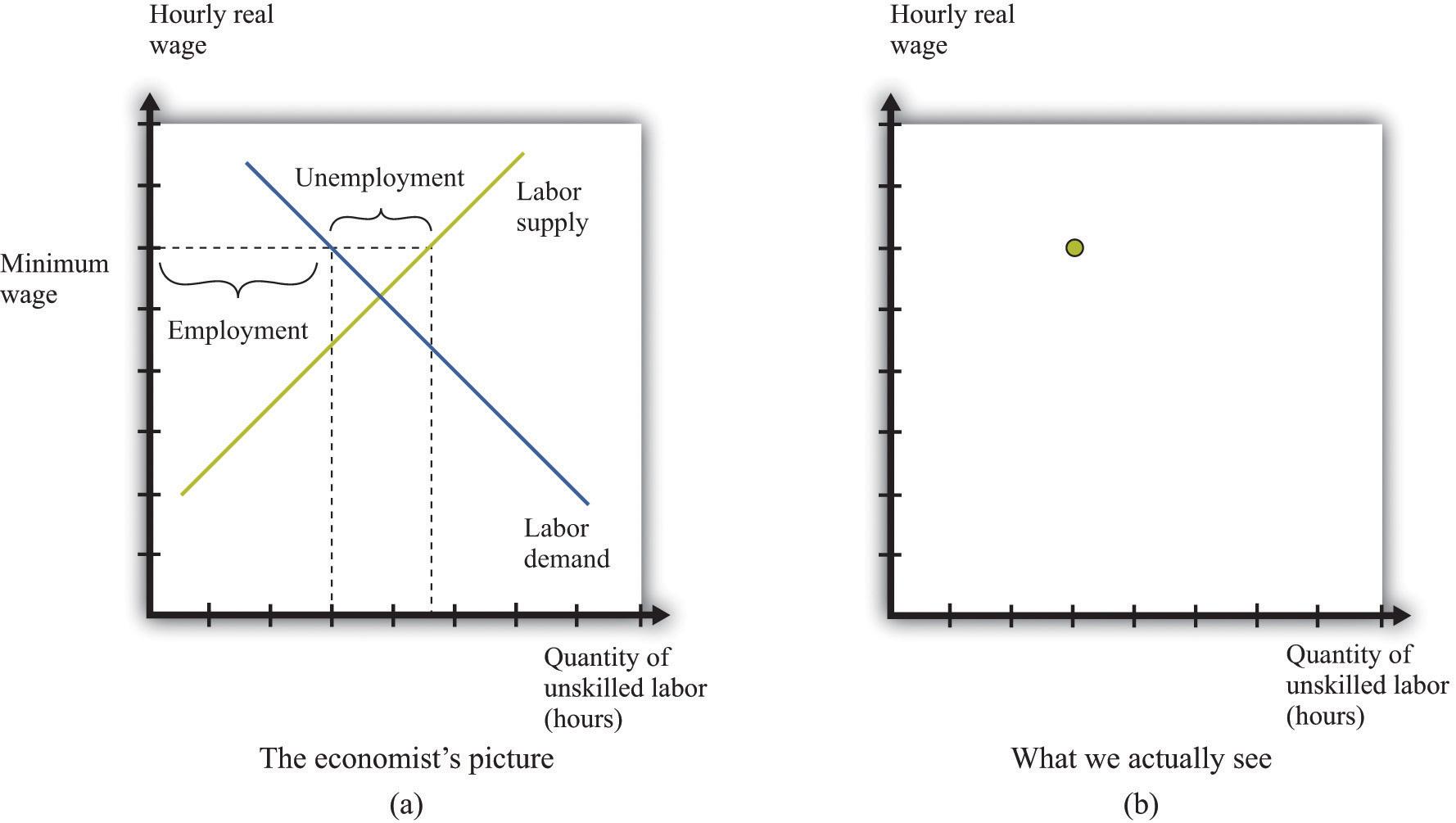 Raising the Wage Floor