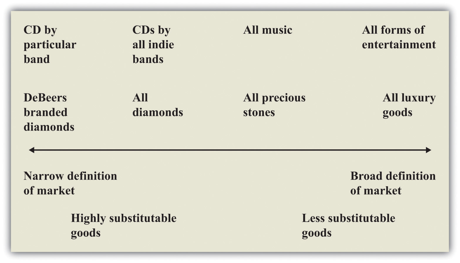 Intermediate good definition economics