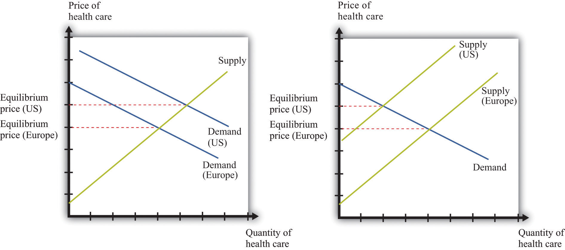 Supply and Demand in Health-Care Markets