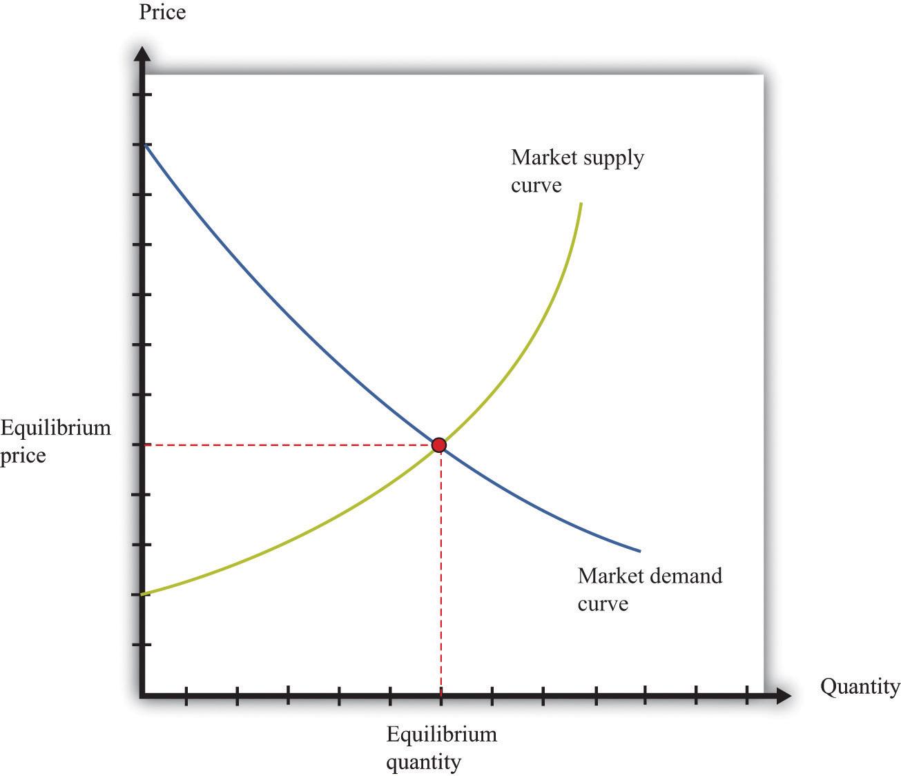 summarize the factors that affect labor supply and demand Certain economic elements can shift these curves of supply and demand  rates can affect the demand curve chroncom/factors-force-shift-demand-curve.