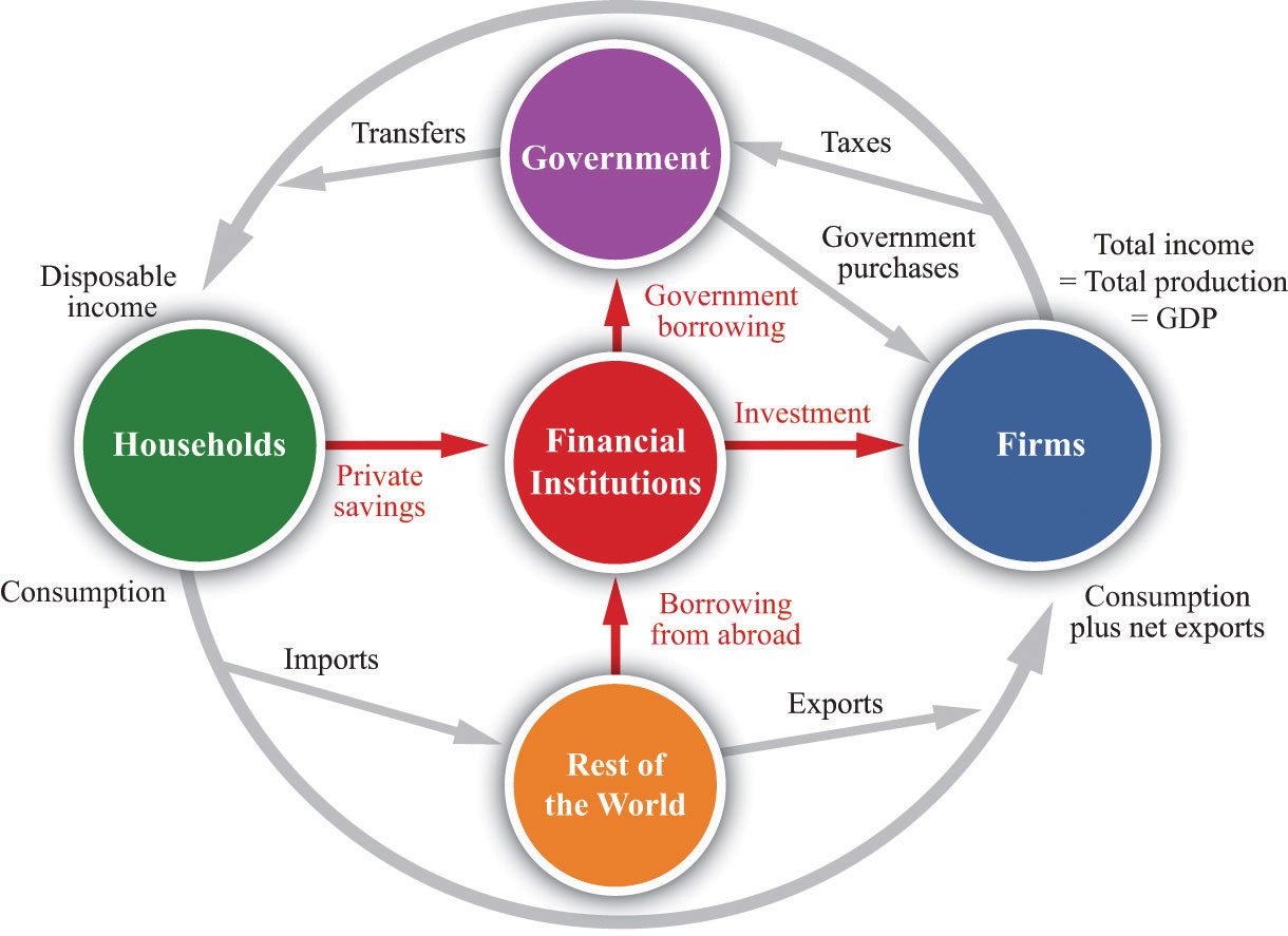 The great depression figure 2211 the financial sector in the circular flow of income ccuart Choice Image