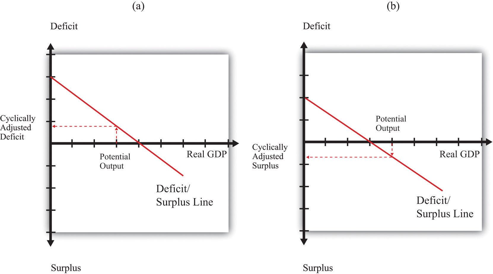 what is a deficit in economics