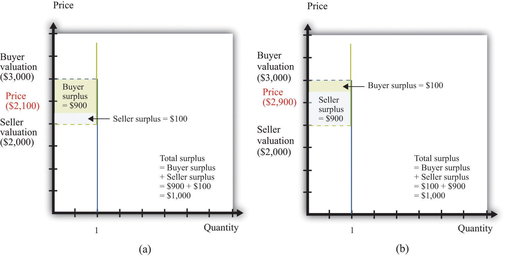 buyer surplus and seller surplus