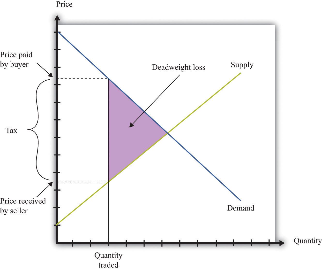 deadweight loss tax diagram