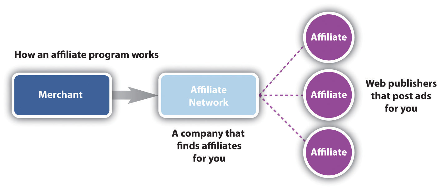 f43b5c5e8fec28fcd552436bf5d65e5b - Top 3 Best Affiliate Networks 2020 To Earn More