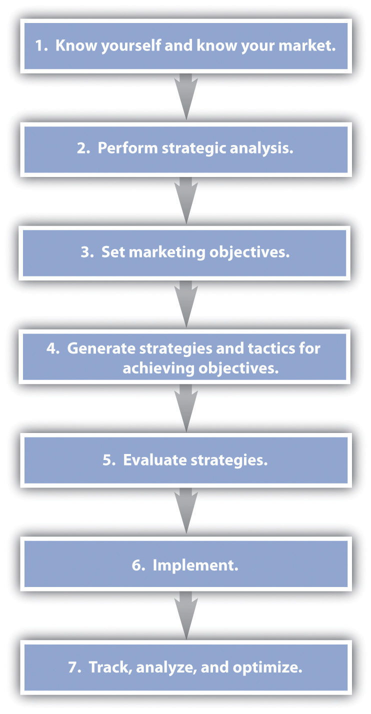 Developing A Marketing Plan - How to create a marketing plan template