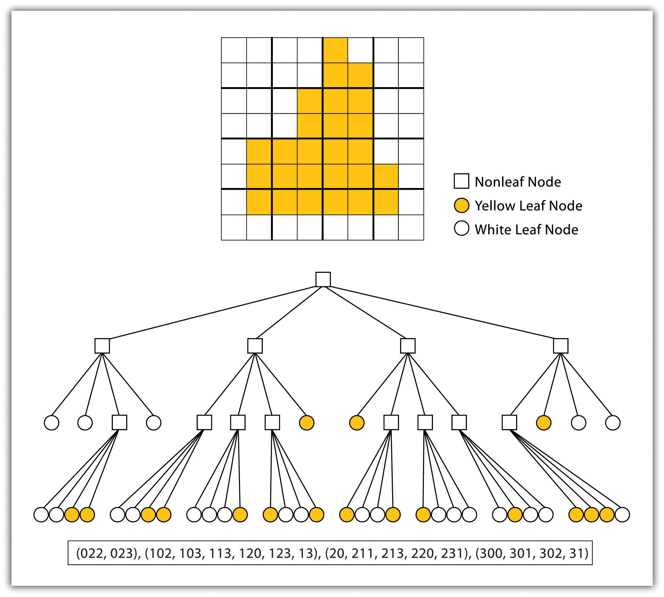 Data Models for GIS