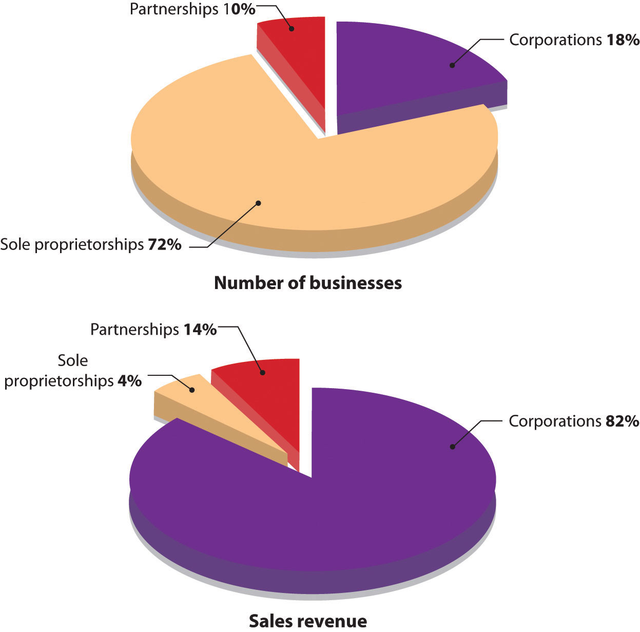 selecting a form of business ownership ownership and stock
