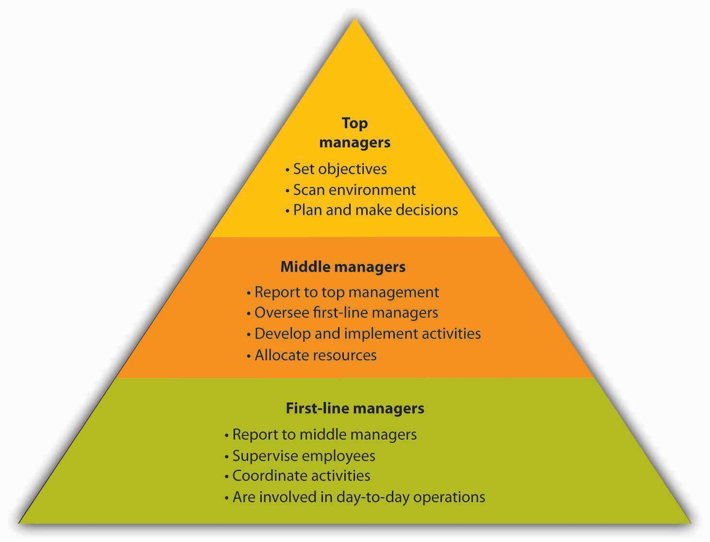 levels of management in an organisation
