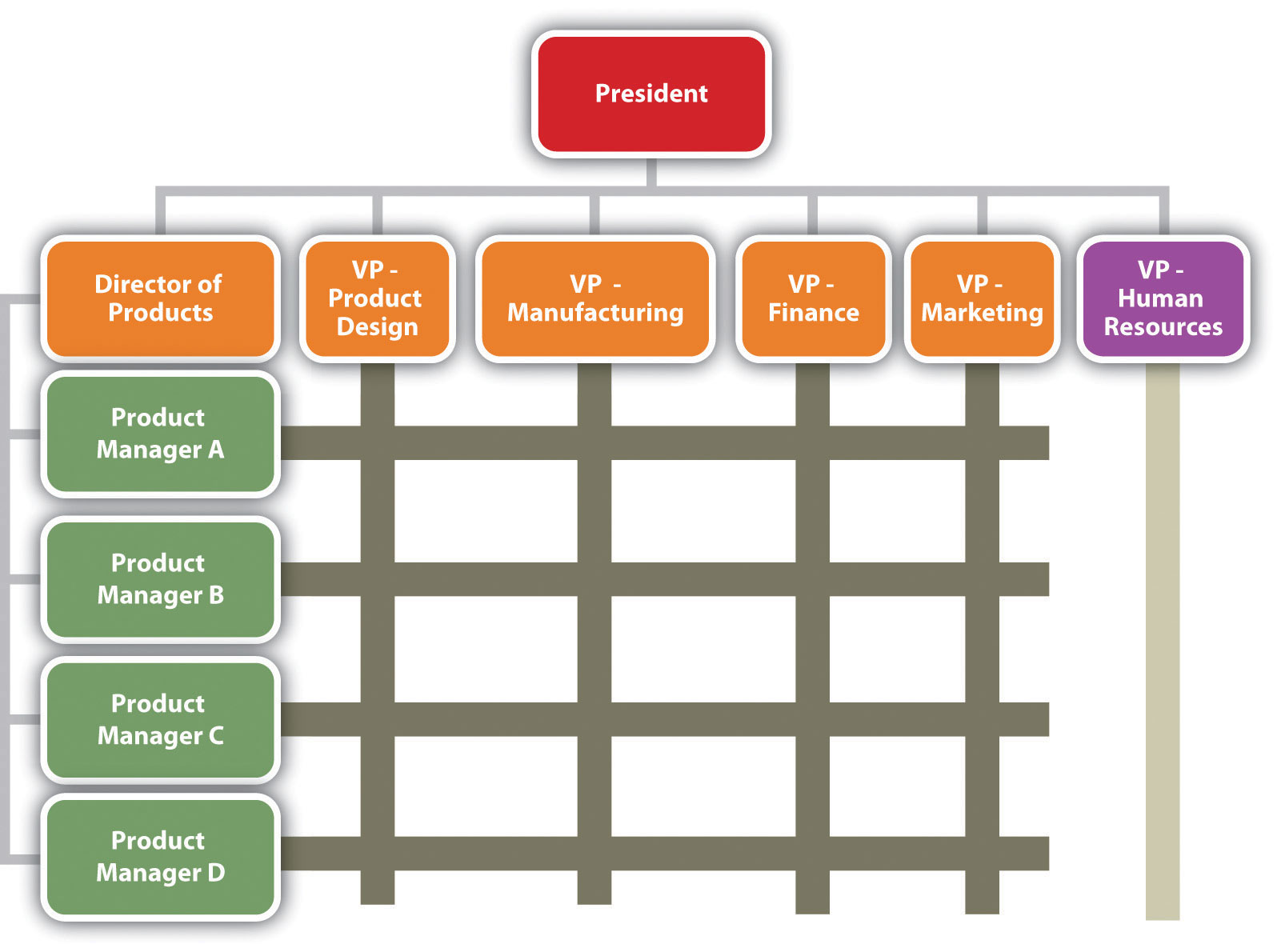 what is organizational structure and what are organizational controls