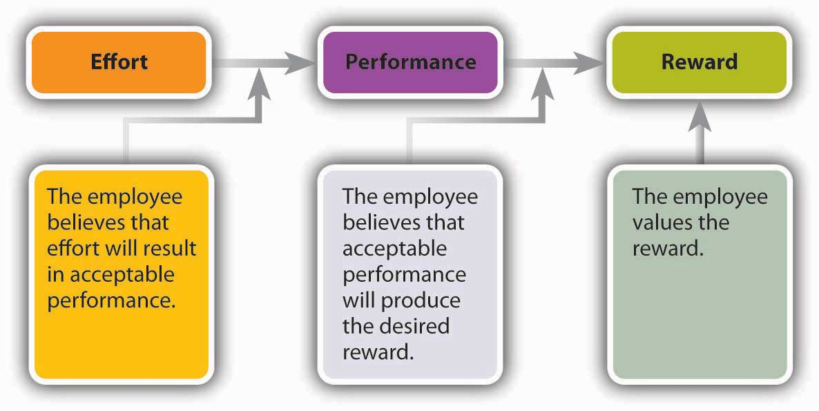 Recruiting, Motivating, and Keeping Quality Employees