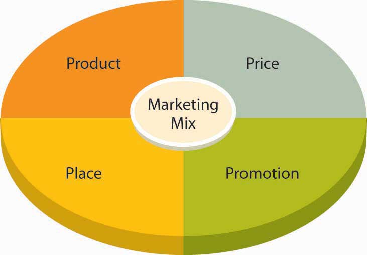 9 p s of marketing mix The four ps of marketing mix in information science literature  46, n9, p 16-19,  mar, 1991 [ links ] cronin, blaise improving your iq innovation quotient.