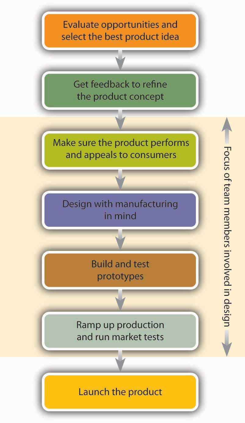 Product development for Product design development