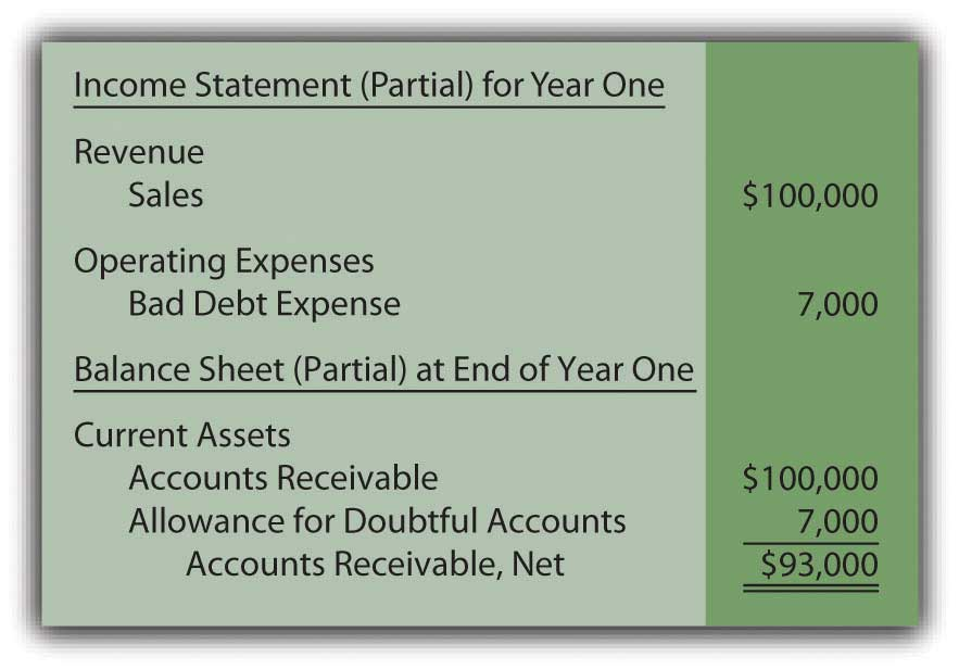 allowance for doubtful accounts vs allowance for uncollectible accounts
