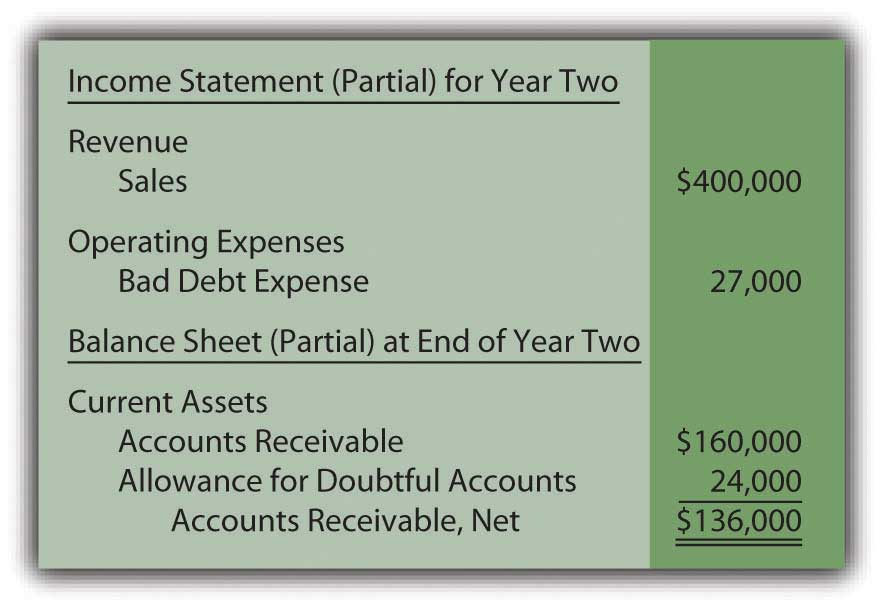 In a Set of Financial Statements, What Information Is