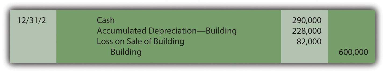 record depreciation