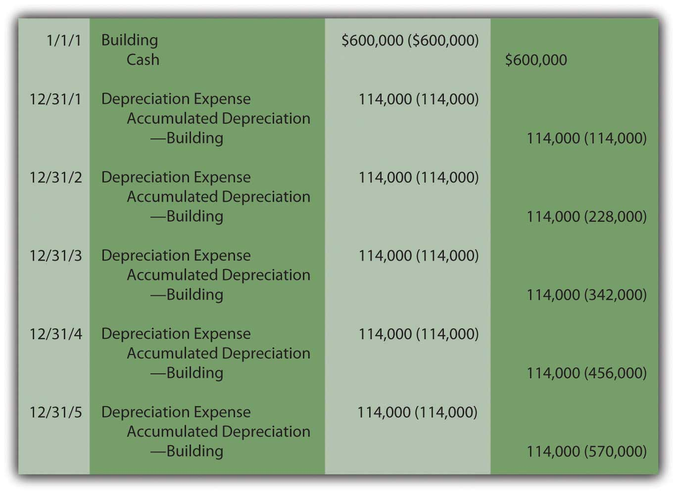 calculate straight line depreciation