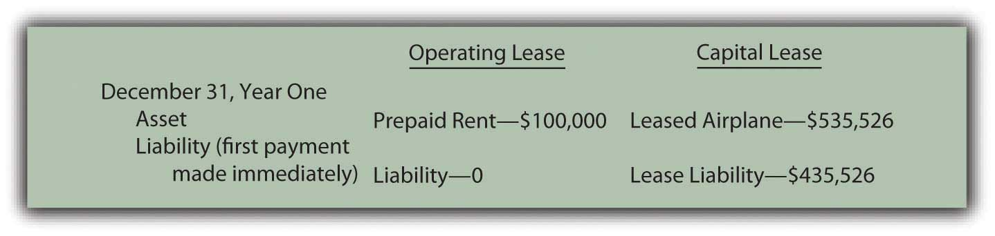Capital Vs Operating Lease >> Operating Leases Versus Capital Leases