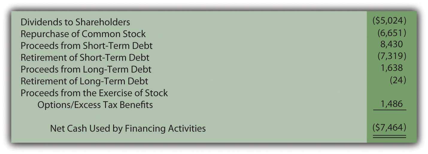 net cash flow from financing activities