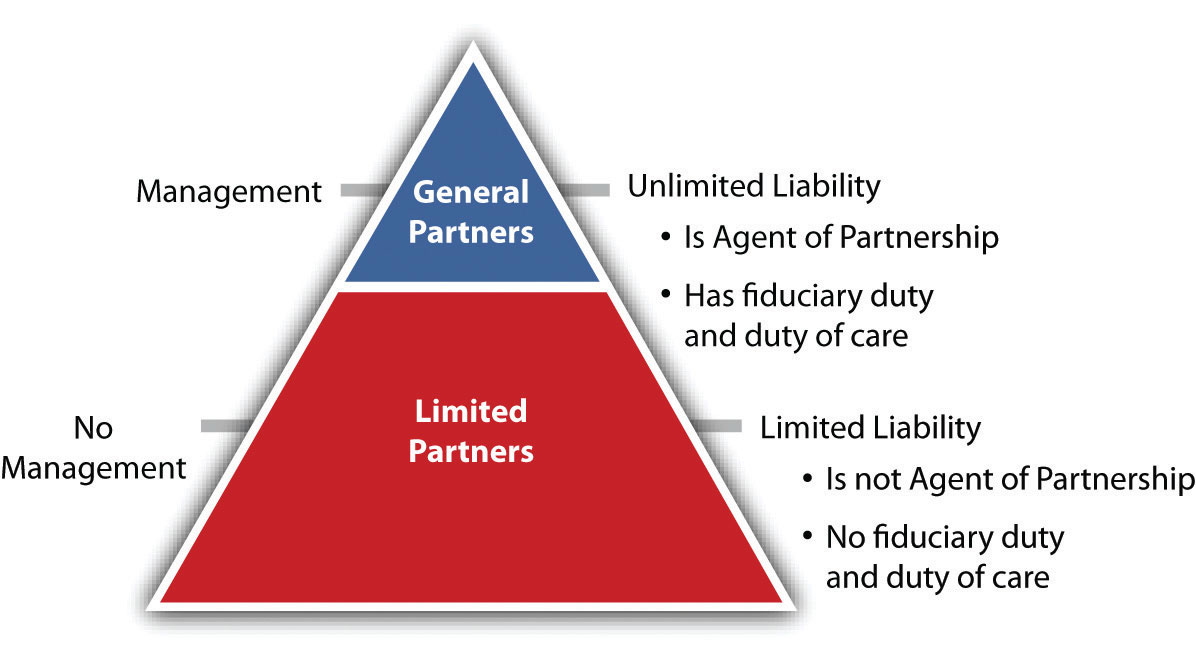 limited liability partnership Llp another name for a limited liability company, often used by professional associations the partner or investor's liability is limited to the amount he/she has invested in the company this setup typically prevents each partner from being held accountable for the wrongdoings of another partner.