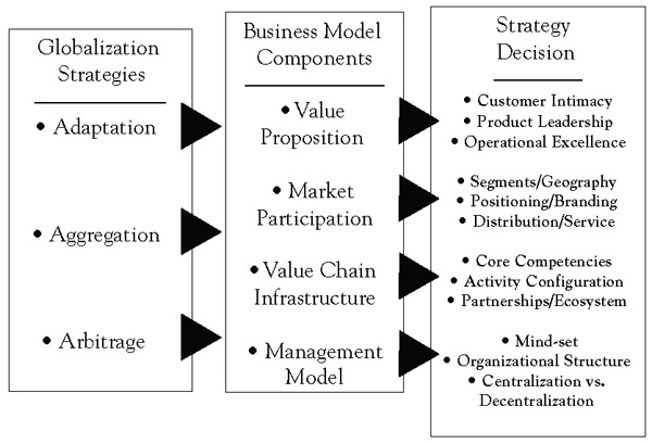 global strategy as business model change