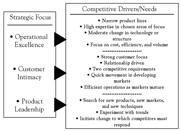 fundamentals of customer value The core idea is to maximize customer value while minimizing waste simply, lean means creating more value for customers with fewer resources a lean organization.