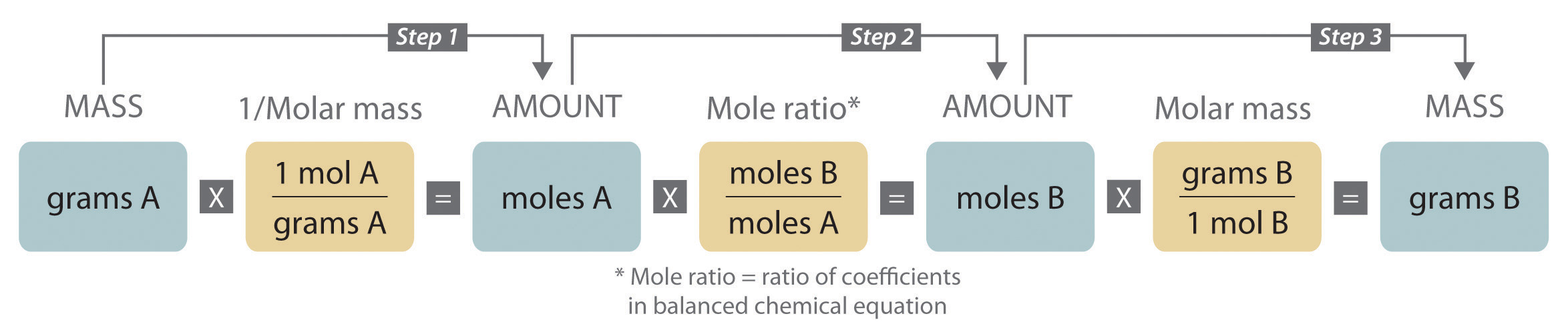 Chemical reactions buycottarizona Choice Image