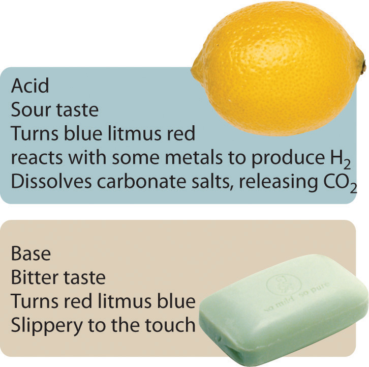 Acid base reactions Color change definition science