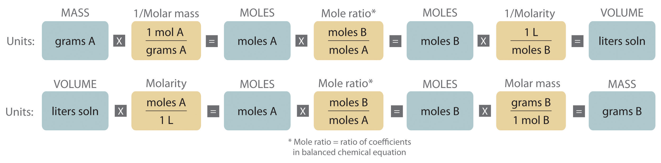Stoichiometry of reactions in solution either the masses or the volumes of solutions of reactants and products can be used to determine the amounts of other species in a balanced chemical nvjuhfo Choice Image