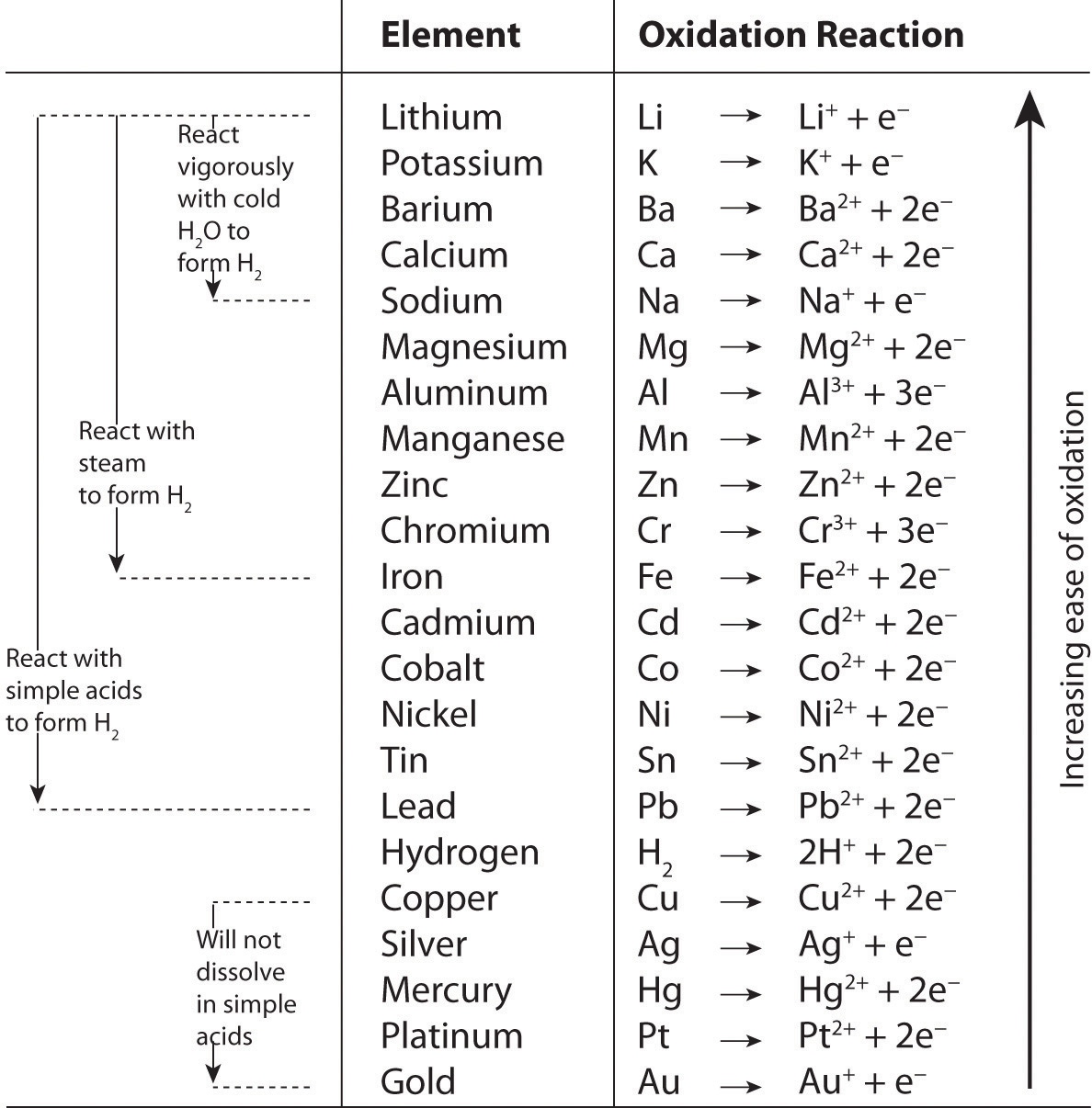 worksheet Oxidation And Reduction Worksheet reactions in solution figure 4 22 the activity series