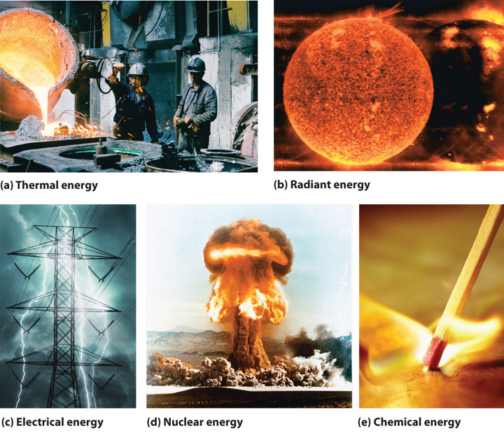 Energy and work forms of energy sciox Image collections