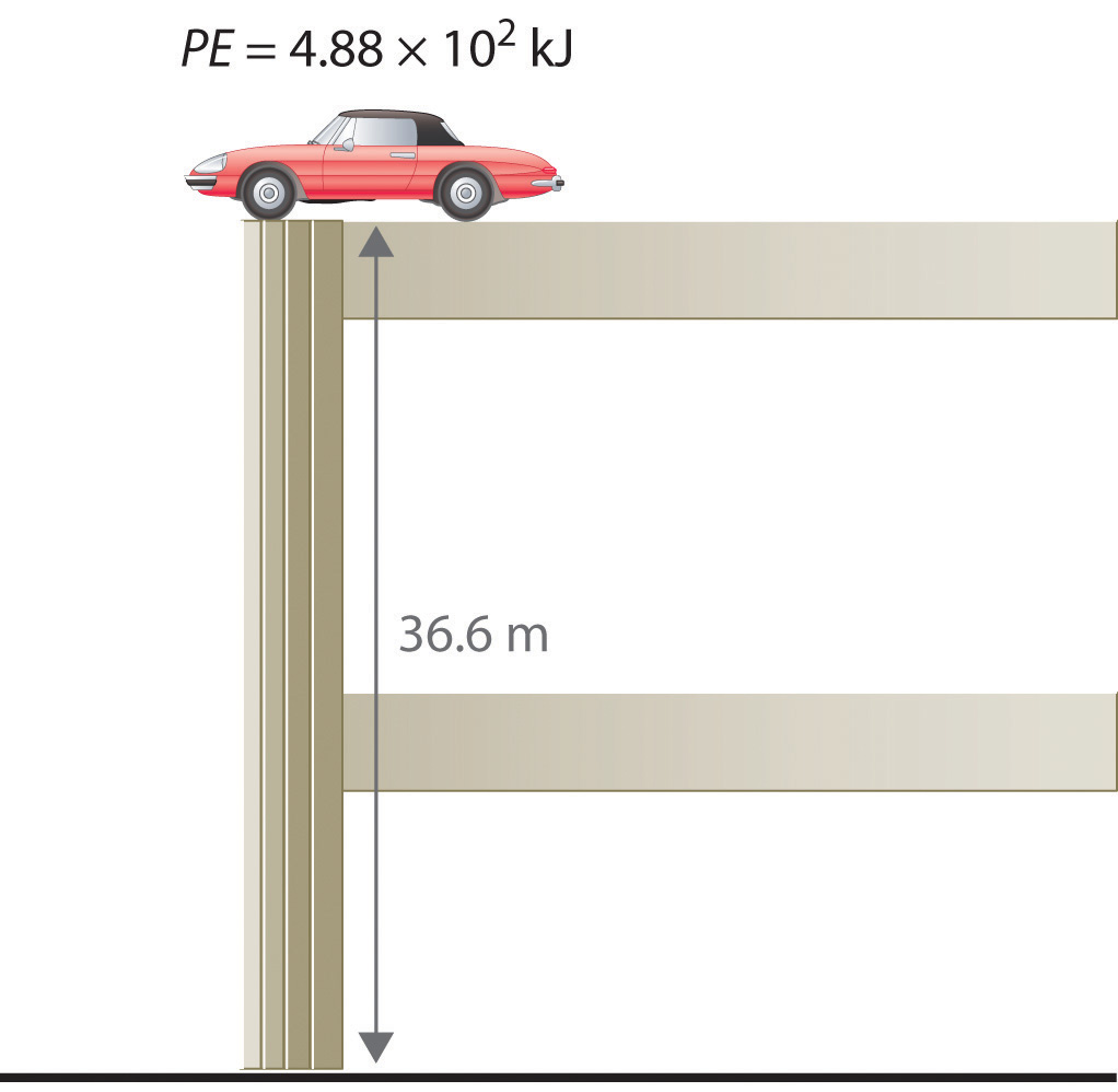 The Units Of Potential Energy Are The Same As The Units Of Kinetic Energy  Notice That In This Case The Potential Energy Of The Stationary Automobile  At The