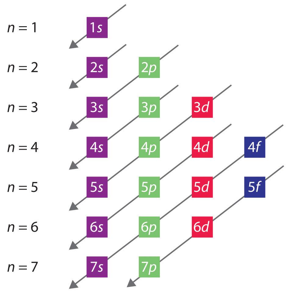 Valence electron worksheet