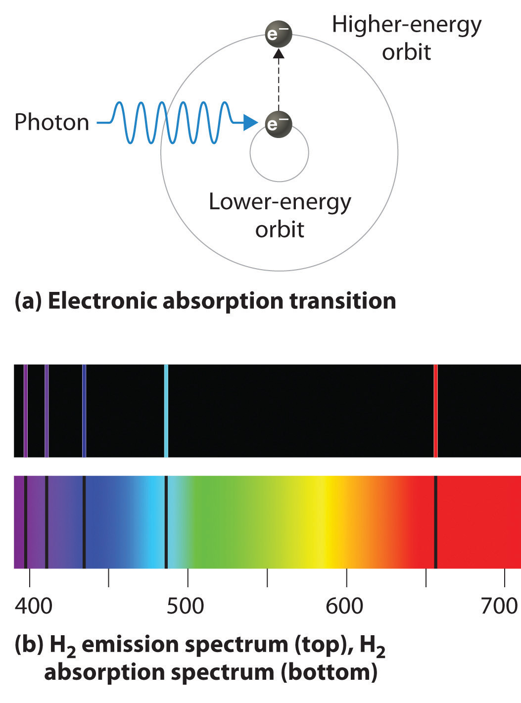 Applications Of Emission And Absorption Spectra