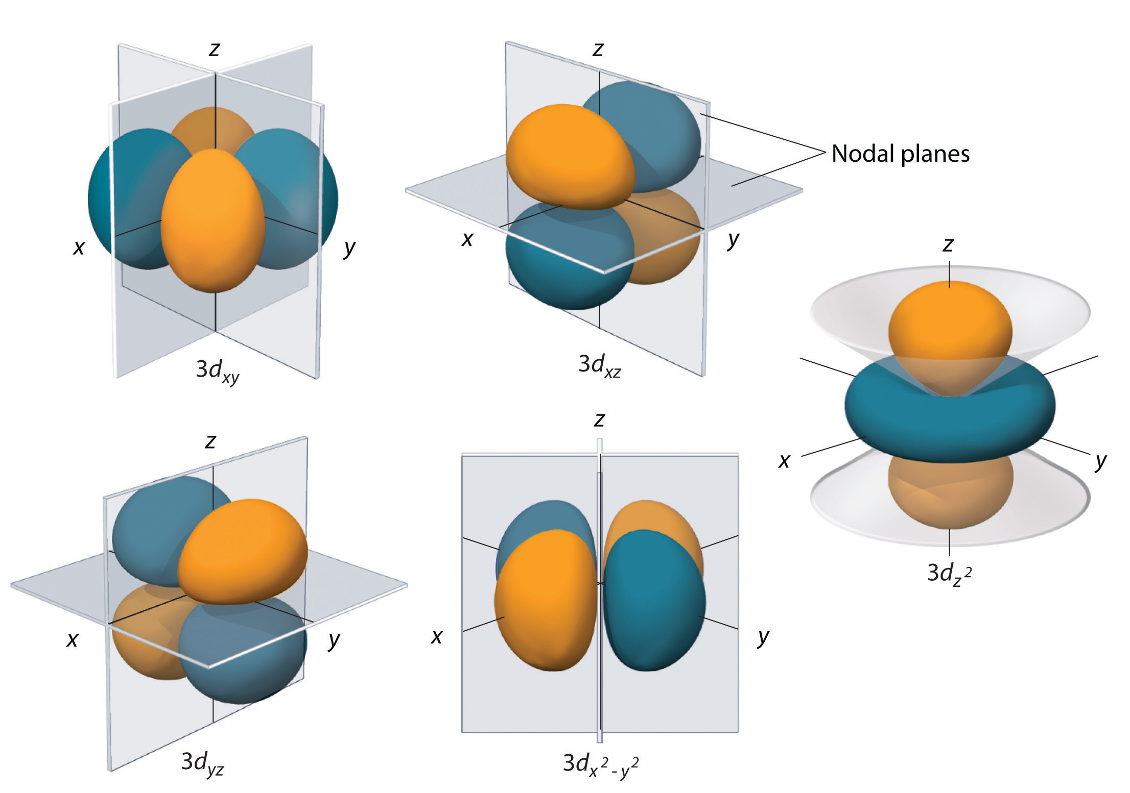File:Stylised atom with three Bohr model orbits and ...