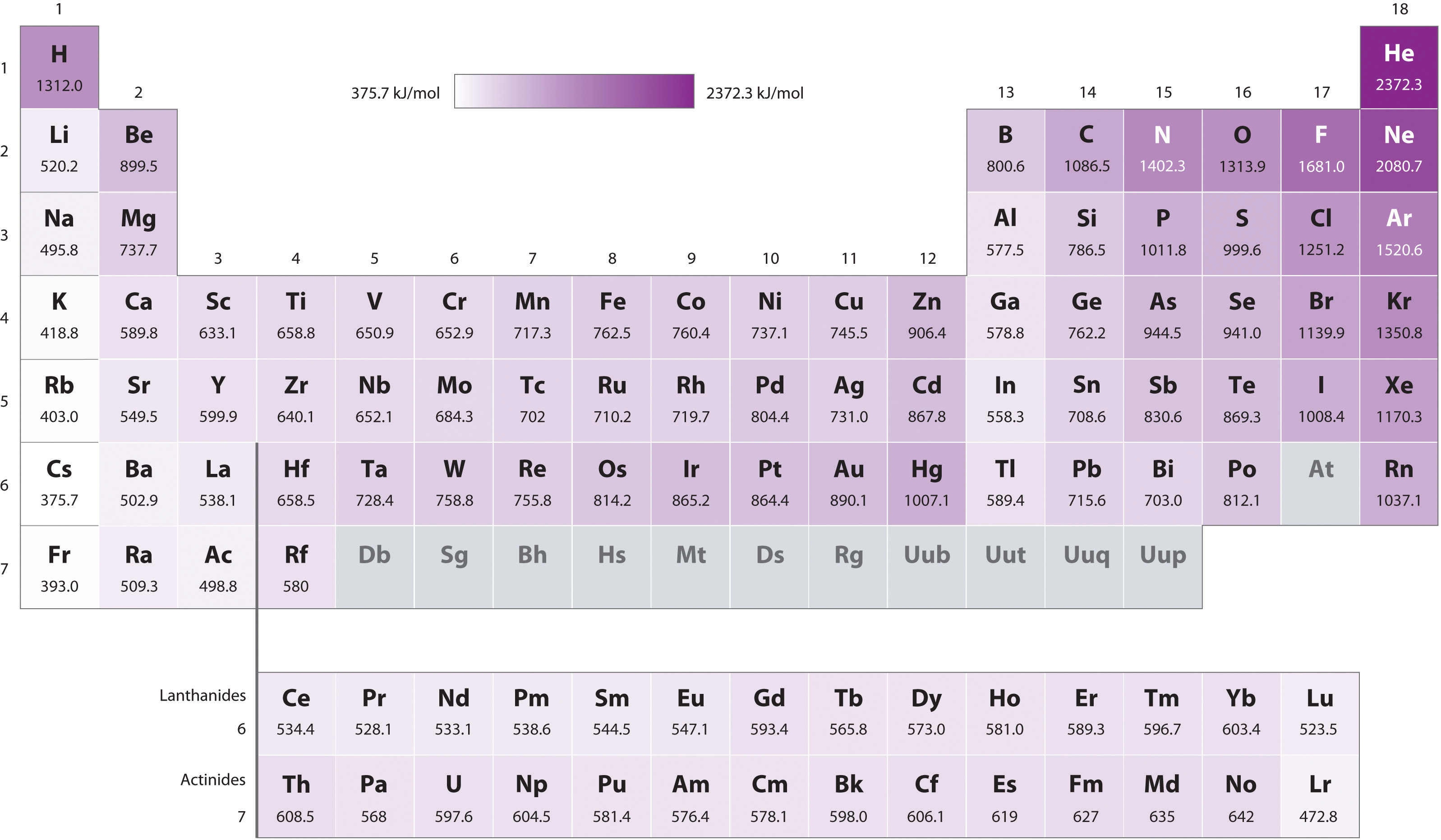The periodic table and periodic trends note the pattern gamestrikefo Images