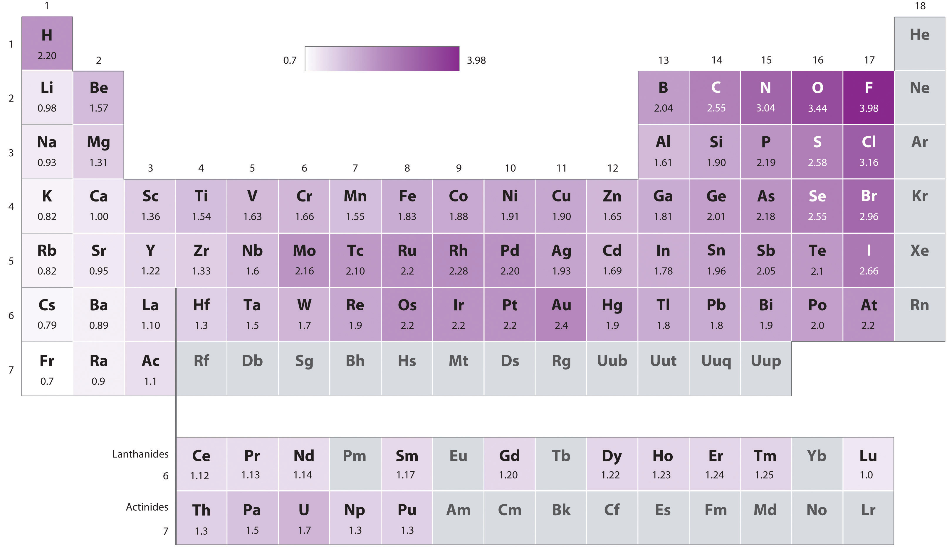 The periodic table and periodic trends gamestrikefo Choice Image