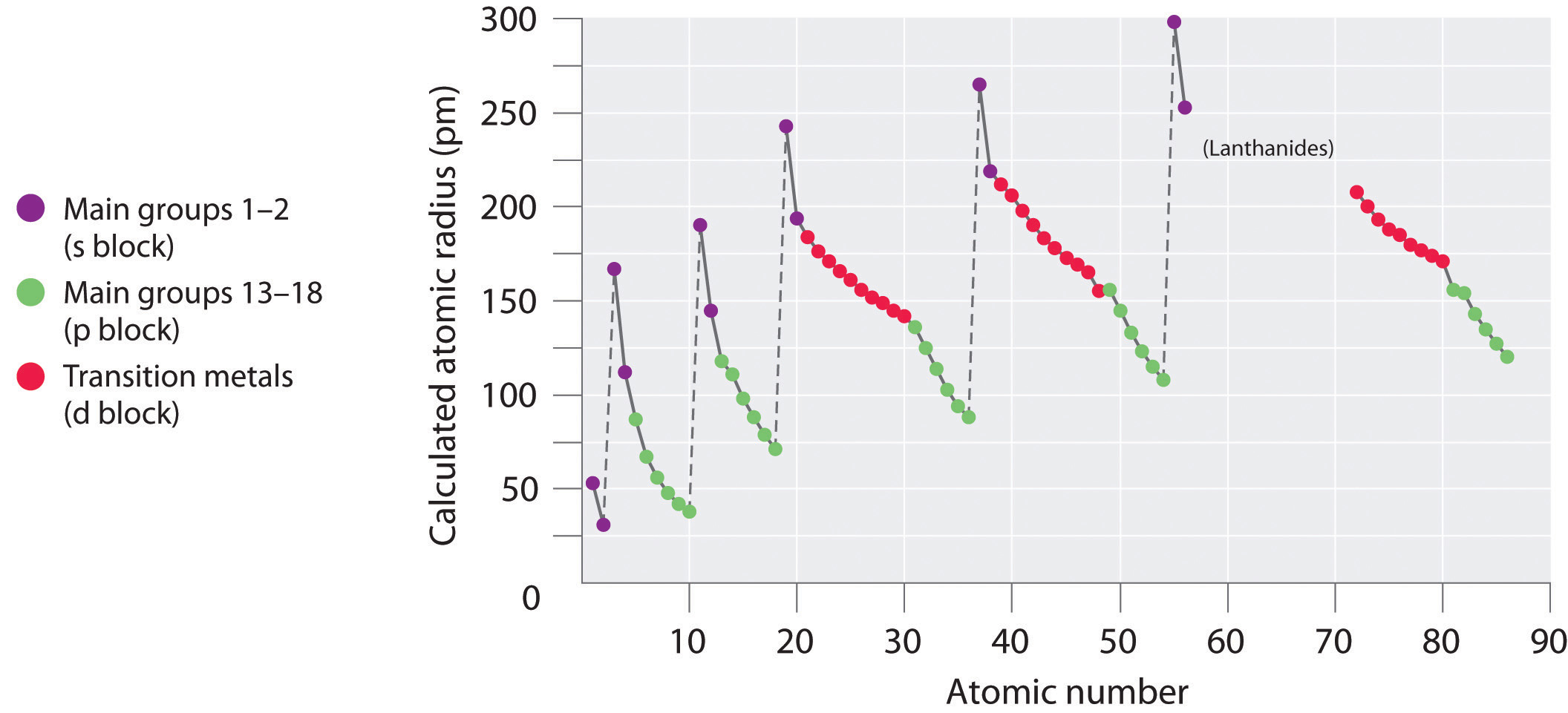 The periodic table and periodic trends periodic trends in atomic radii urtaz Image collections