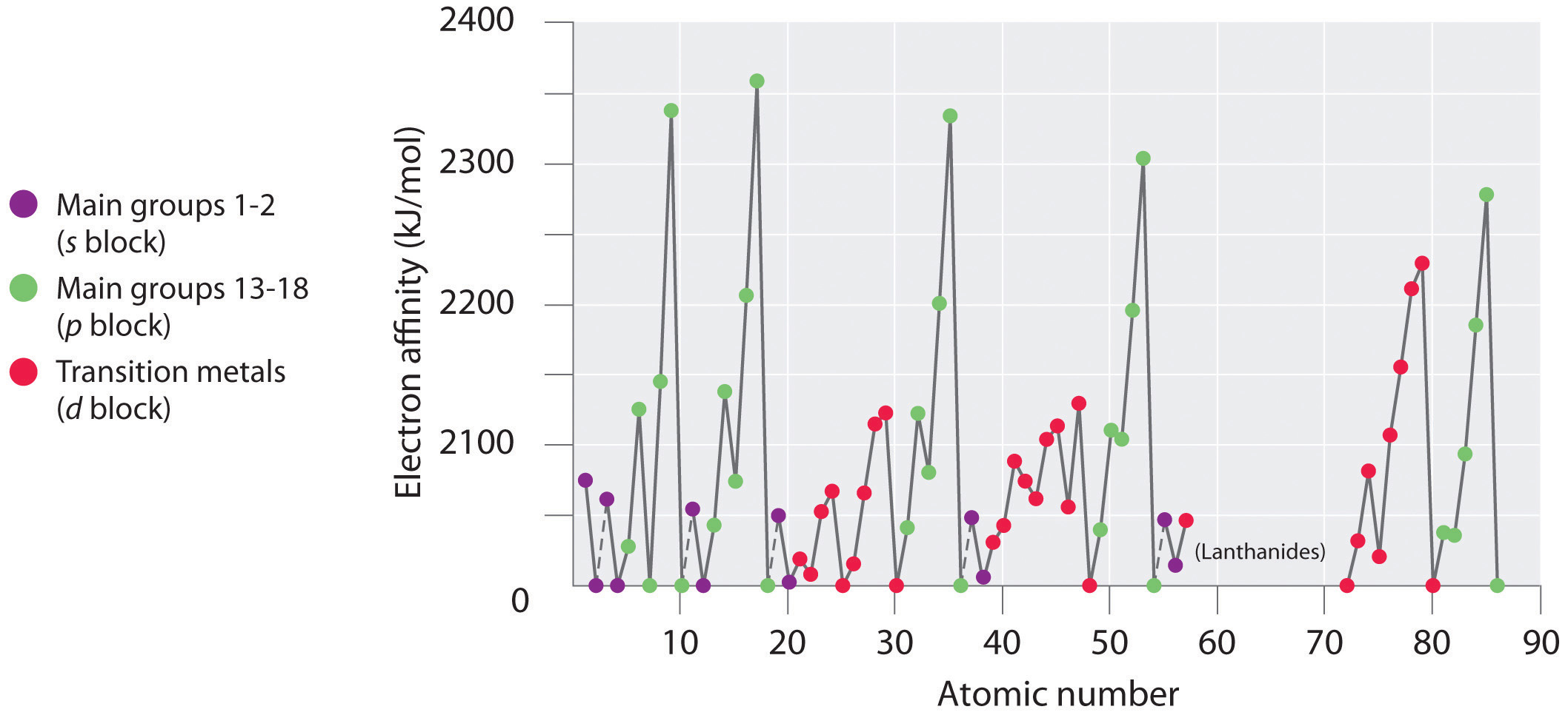 The periodic table and periodic trends electron affinities gamestrikefo Gallery