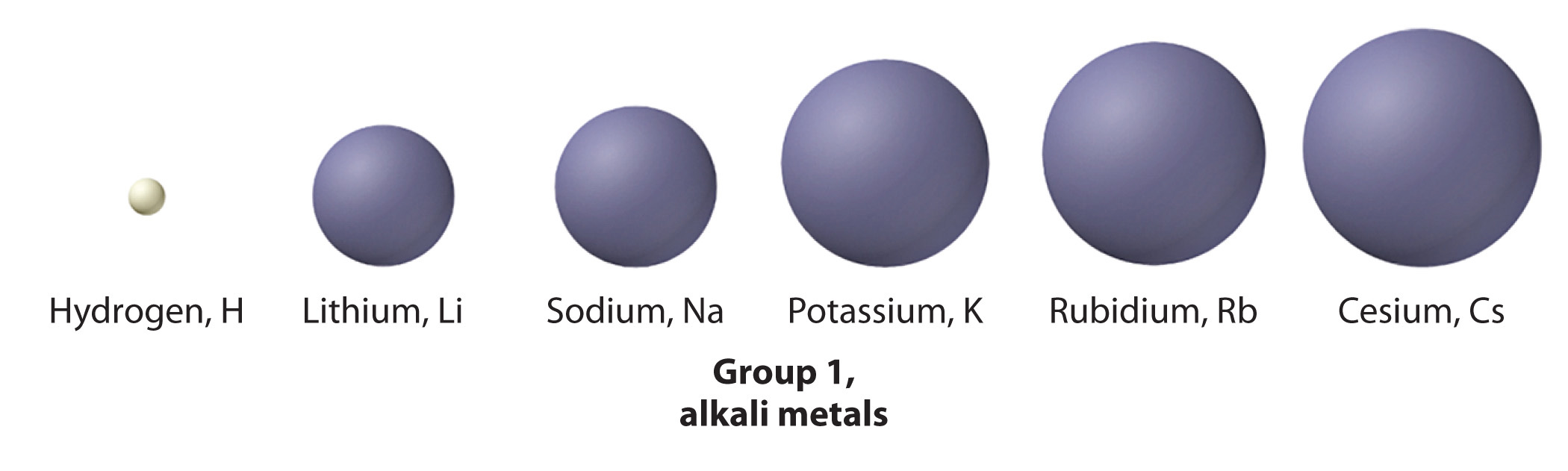 The chemical families group 1 the alkali metals urtaz Images
