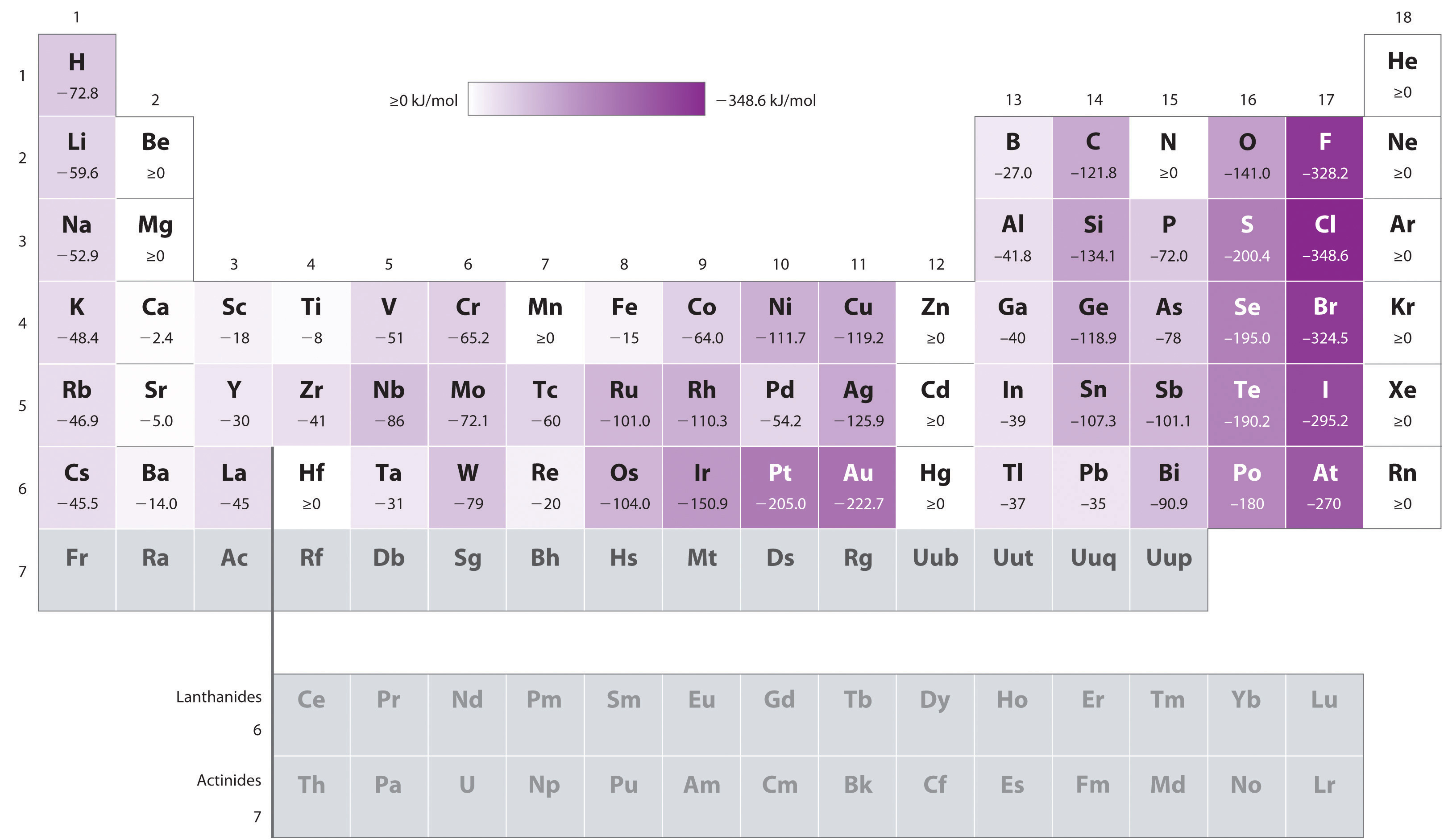 The periodic table and periodic trends electron affinities gamestrikefo Image collections