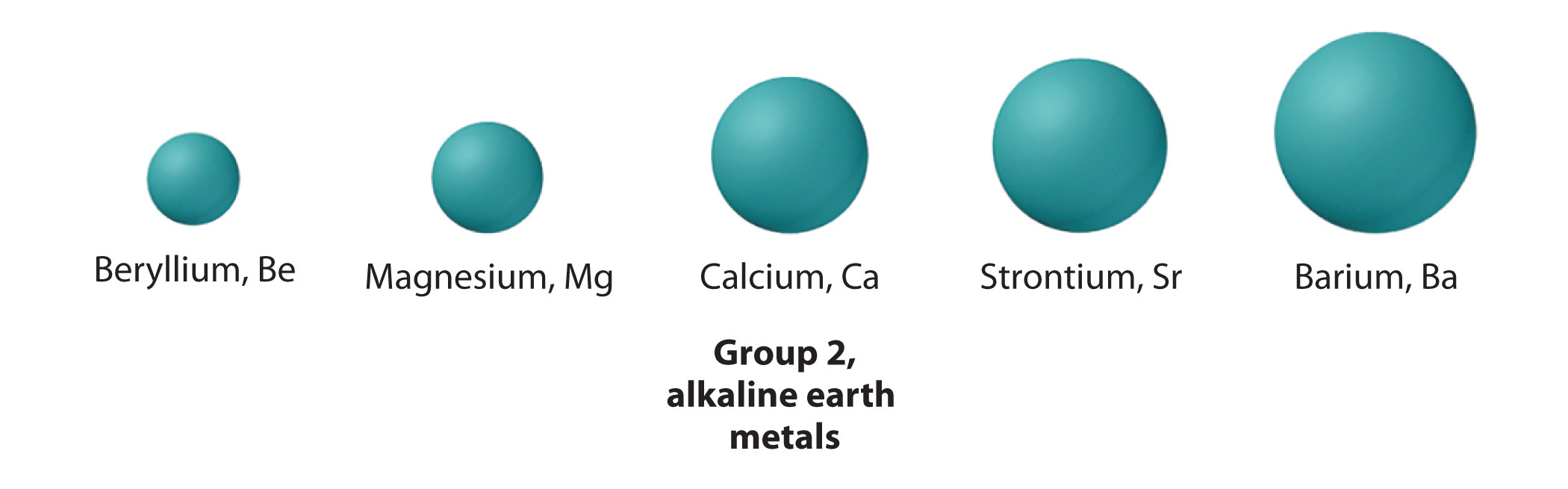 The chemical families group 2 the alkaline earth metals gamestrikefo Images