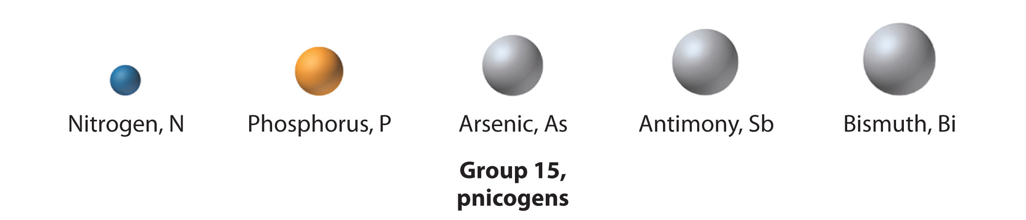 The chemical families the group 15 elements are called the pnicogensthe elements in group 15 of the periodic tablefrom the greek pnigein meaning to choke and genes gamestrikefo Images