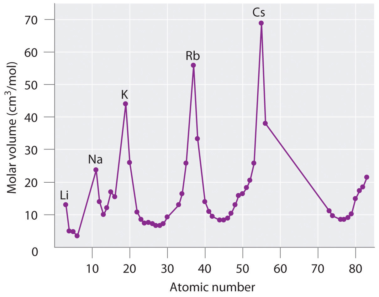 The periodic table and periodic trends note the periodic increase and decrease in atomic volume because the noble gases had not yet been discovered at the time this graph was formulated urtaz