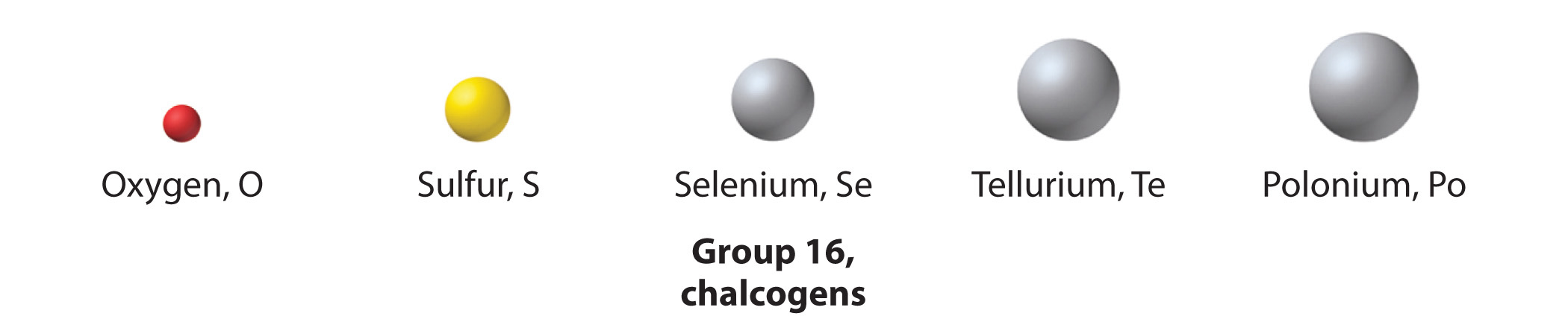 The chemical families group 16 the chalcogens gamestrikefo Images