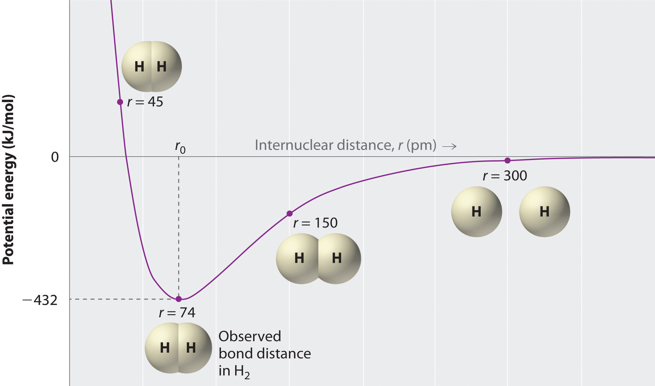 Lewis Structures and Covalent Bonding H2 Lewis Dot Structure