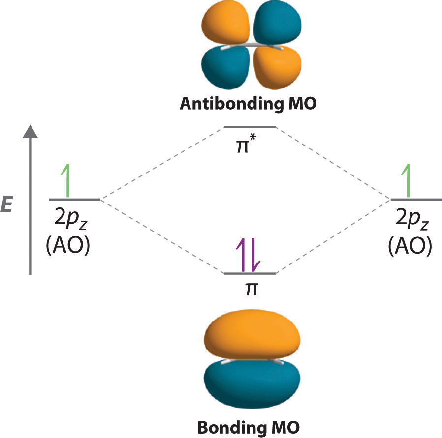 Ethene Molecular Orbitals of π Molecular Orbitals
