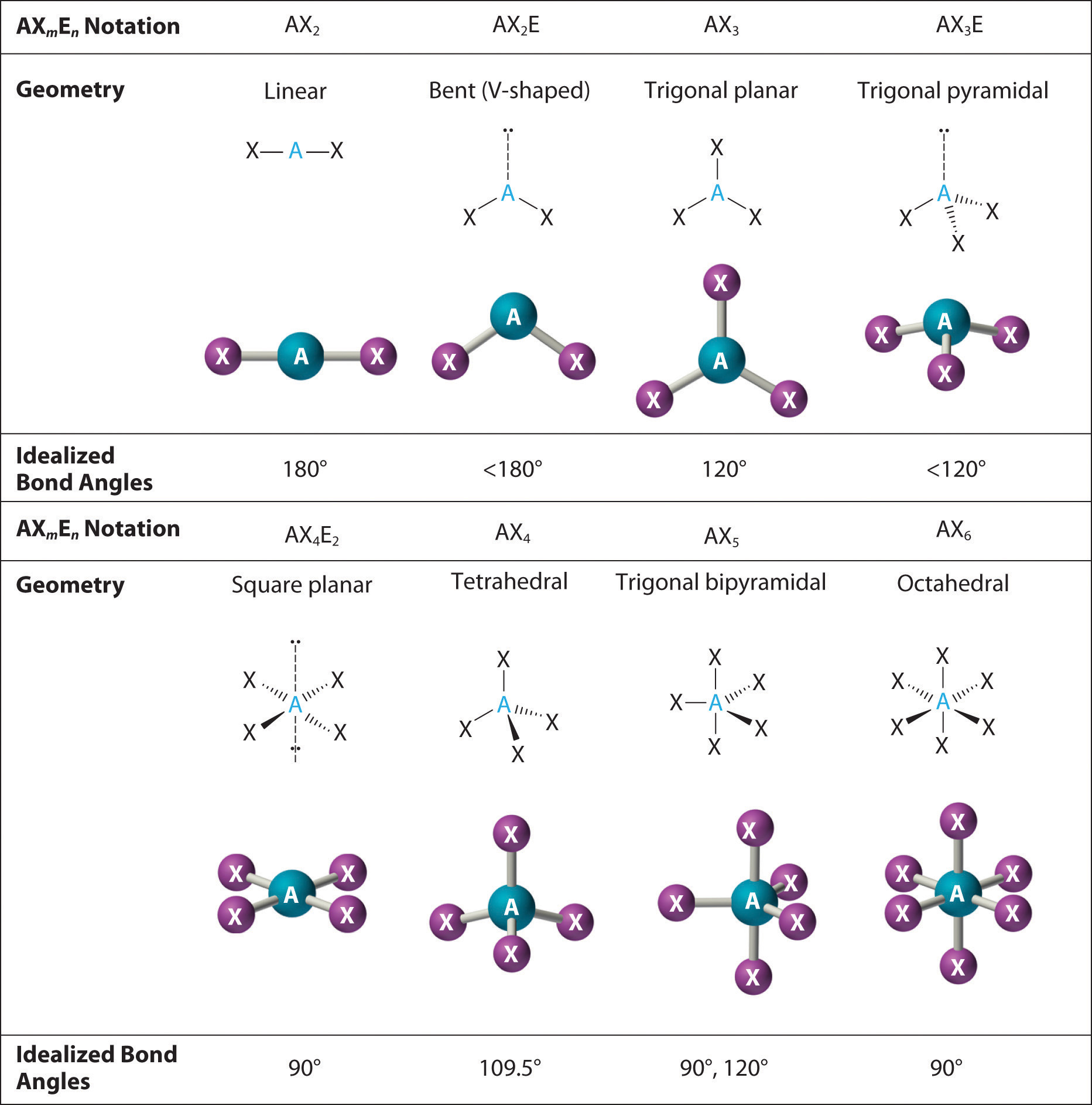 Molecular Geometry and Covalent Bonding Models – Molecular Geometry Chart